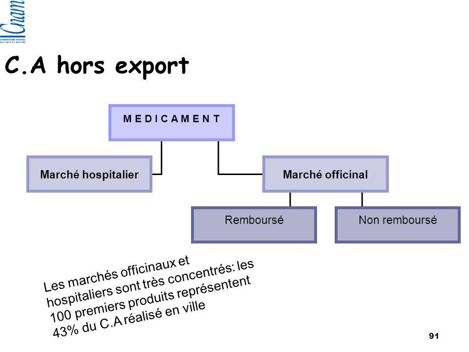 C.A hors export Remboursé Non remboursé M E D I C A M E N T