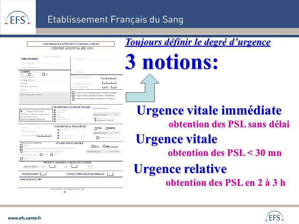 3 notions: Urgence vitale immédiate Urgence vitale Urgence relative