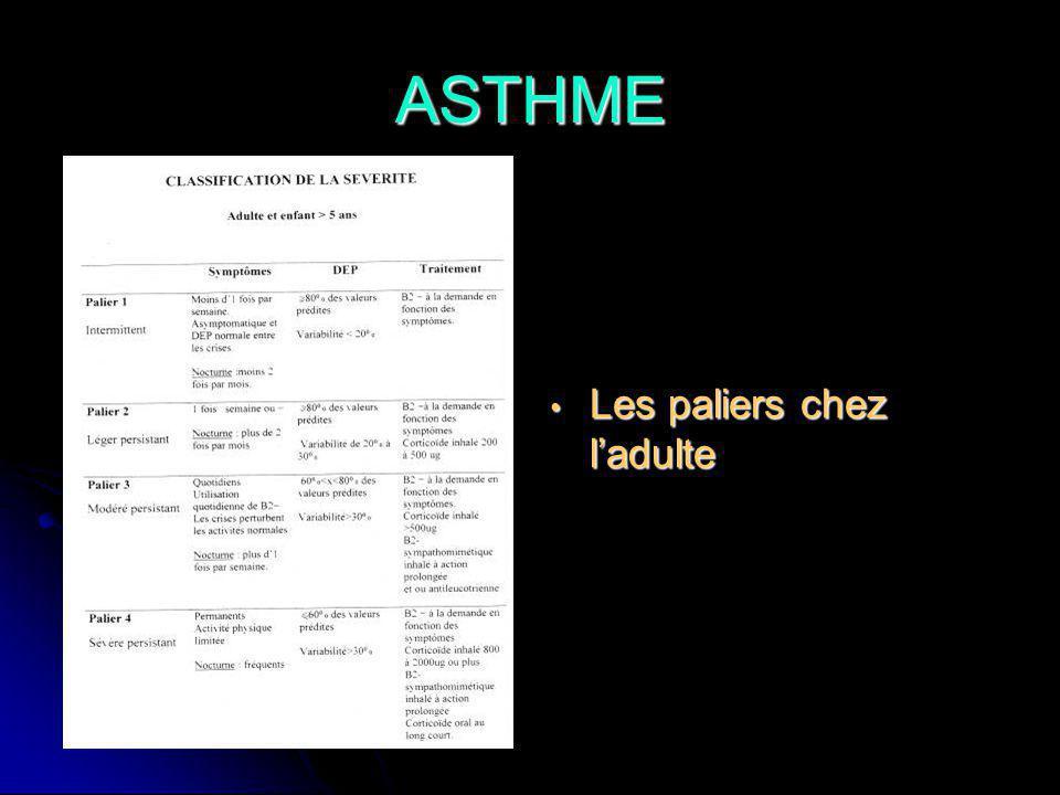 ASTHME Les paliers chez l'adulte