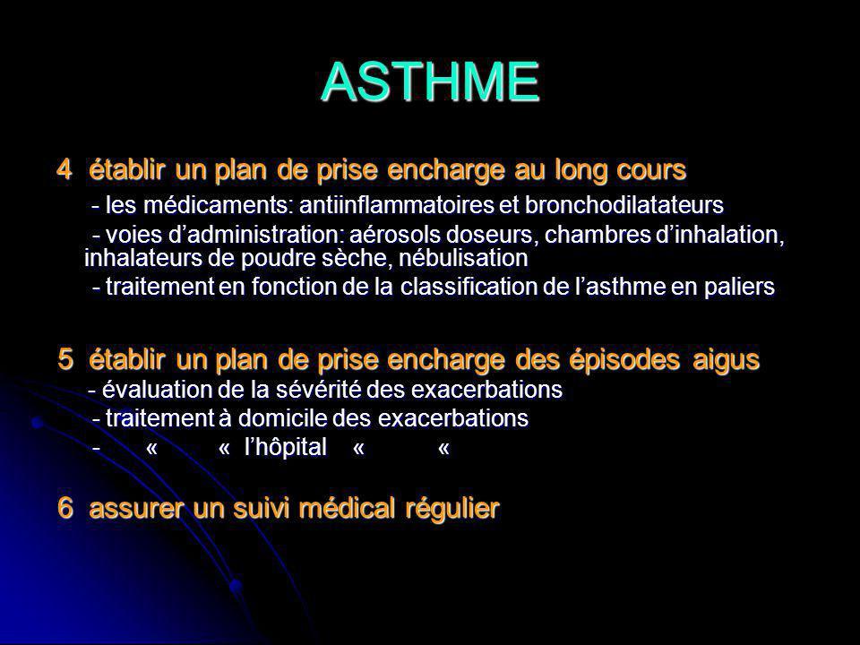 ASTHME - les médicaments: antiinflammatoires et bronchodilatateurs