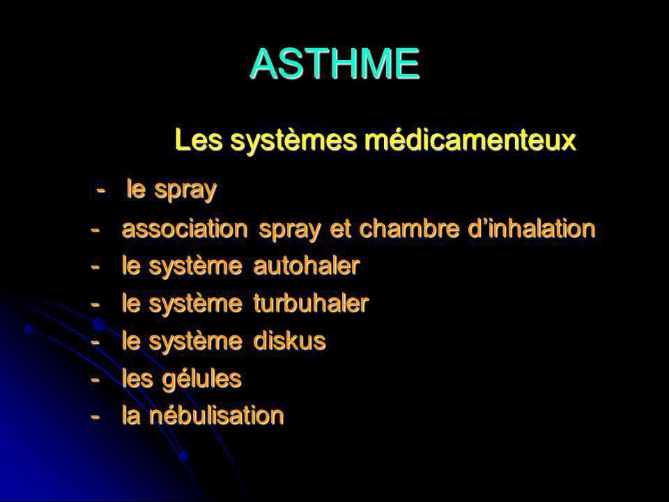 ASTHME - le spray Les systèmes médicamenteux