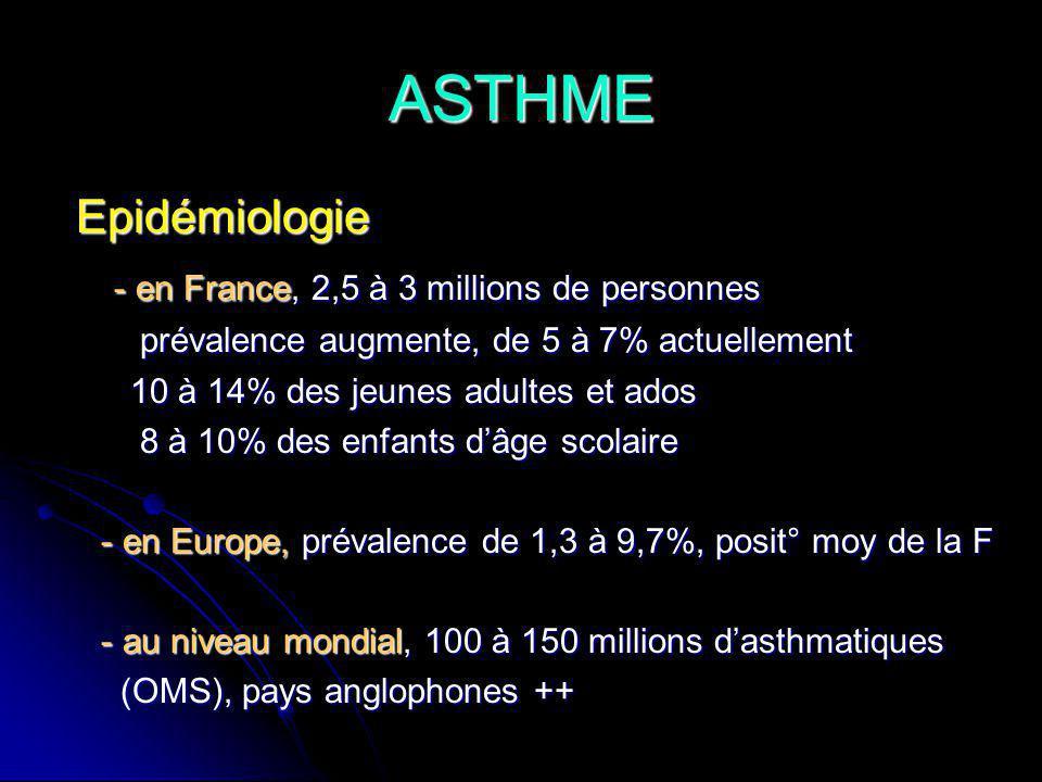 ASTHME Epidémiologie - en France, 2,5 à 3 millions de personnes