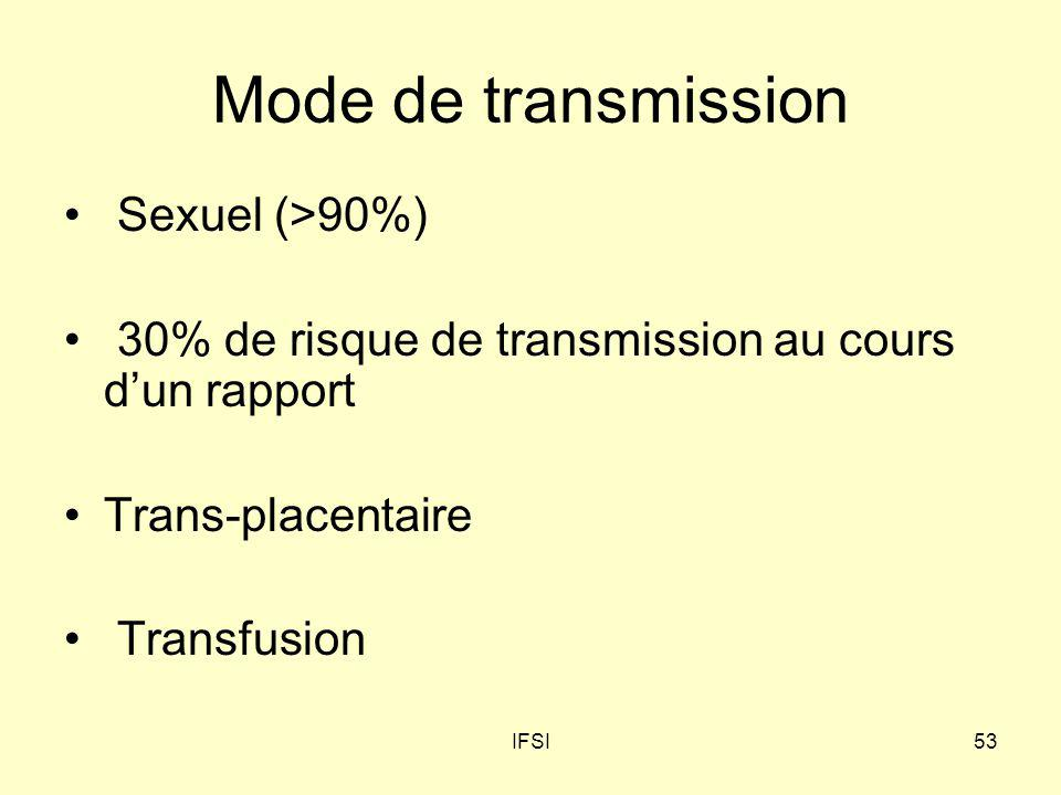 Mode de transmission Sexuel (>90%)
