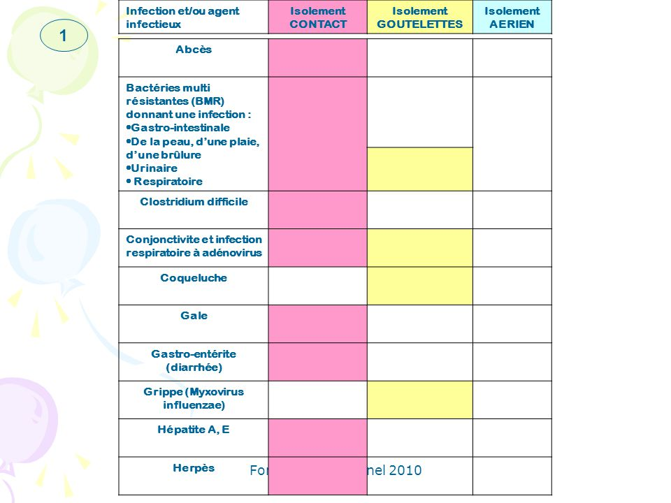 1 Formation personnel 2010 Infection et/ou agent infectieux Isolement