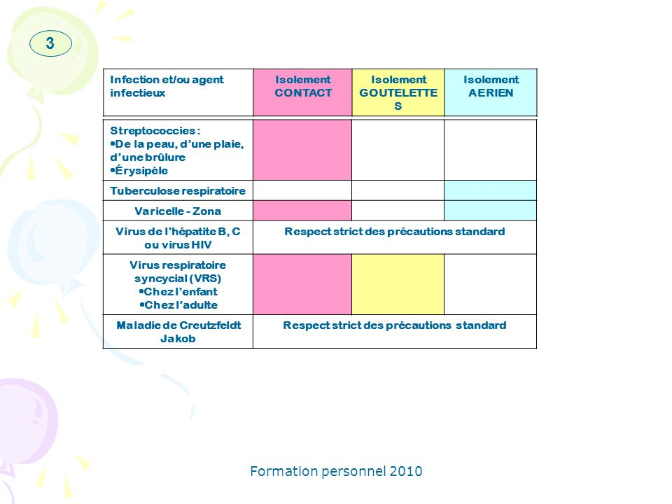 3 Formation personnel 2010 Infection et/ou agent infectieux Isolement