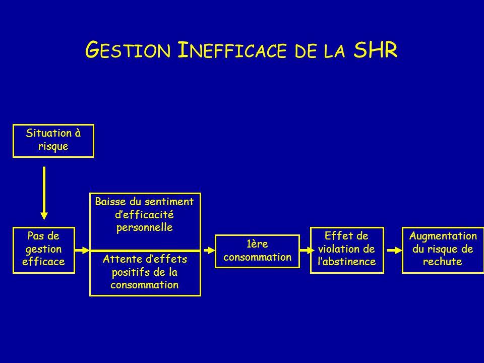 Gestion Inefficace de la SHR