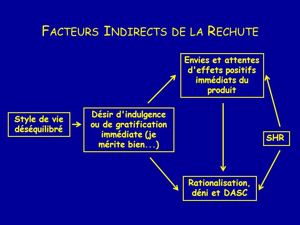 Facteurs Indirects de la Rechute