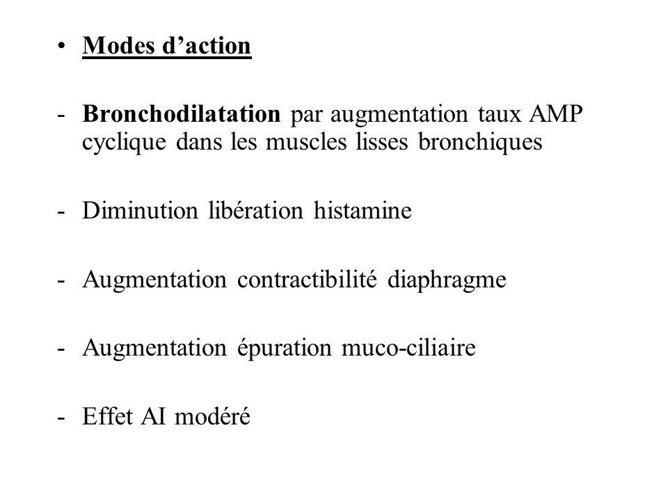 Modes d'action Bronchodilatation par augmentation taux AMP cyclique dans les muscles lisses bronchiques.