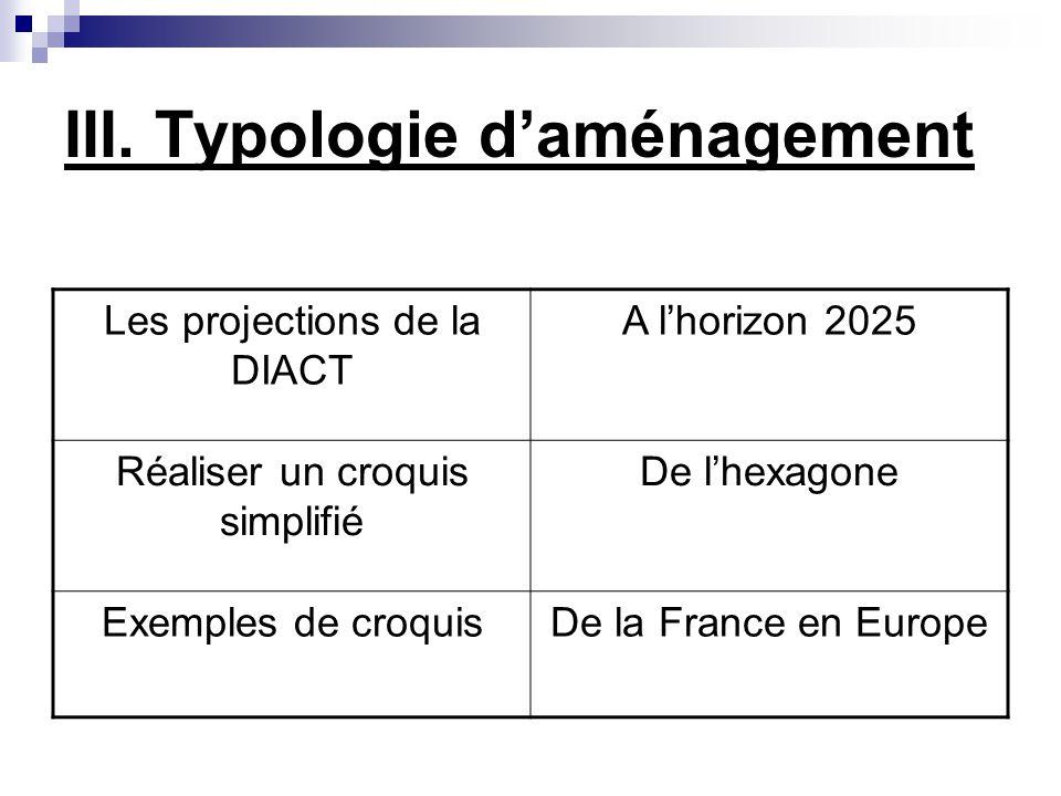 III. Typologie d'aménagement
