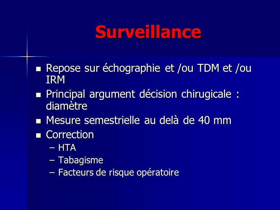 Surveillance Repose sur échographie et /ou TDM et /ou IRM