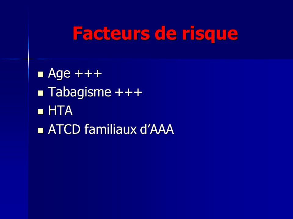 Facteurs de risque Age +++ Tabagisme +++ HTA ATCD familiaux d'AAA