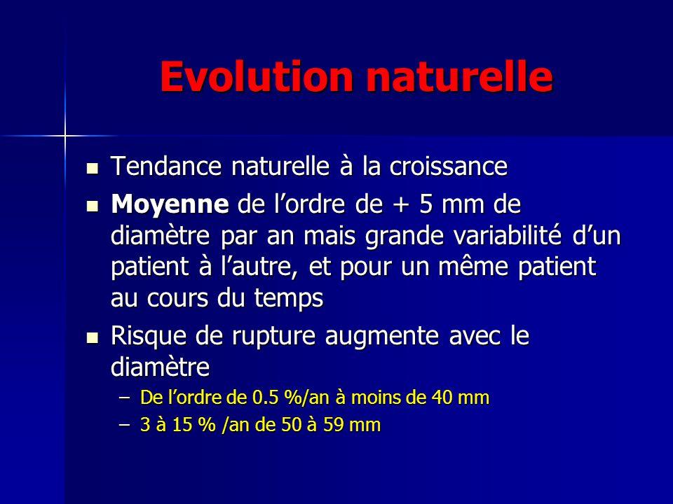 Evolution naturelle Tendance naturelle à la croissance
