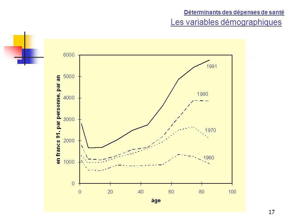 Les variables démographiques