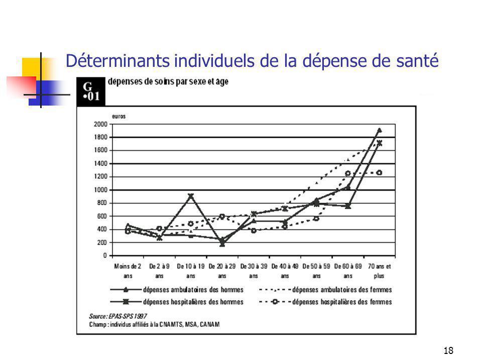 Déterminants individuels de la dépense de santé