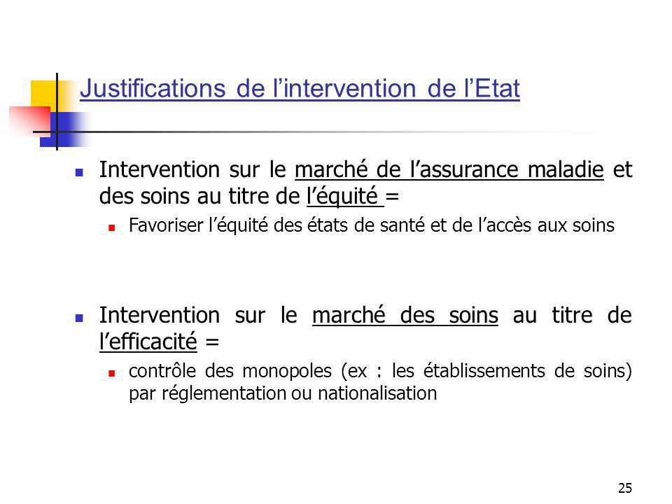 Justifications de l'intervention de l'Etat