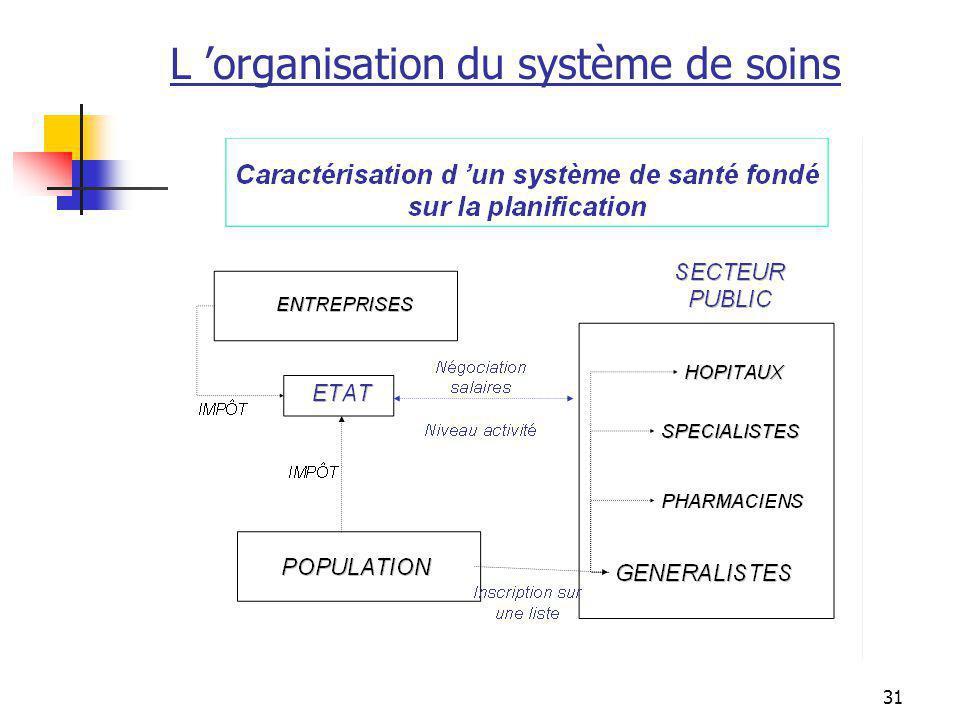 L 'organisation du système de soins