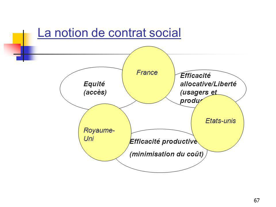 La notion de contrat social
