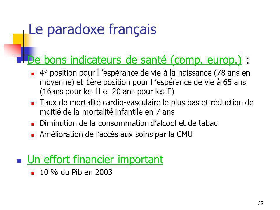 Le paradoxe français De bons indicateurs de santé (comp. europ.) :