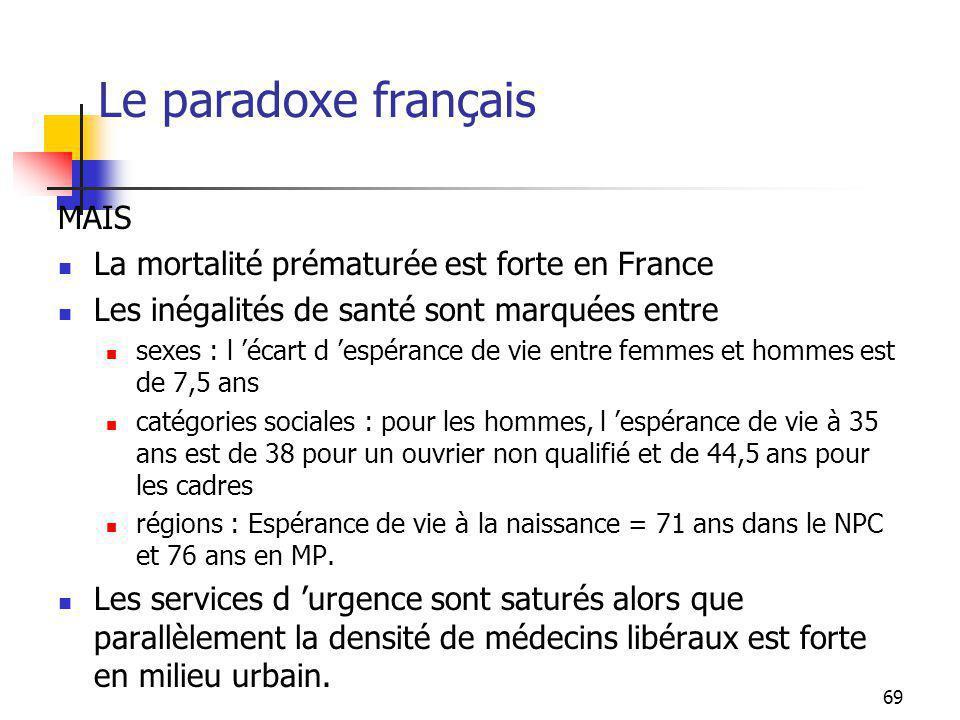 Le paradoxe français MAIS La mortalité prématurée est forte en France