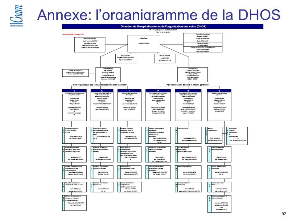 Annexe: l'organigramme de la DHOS