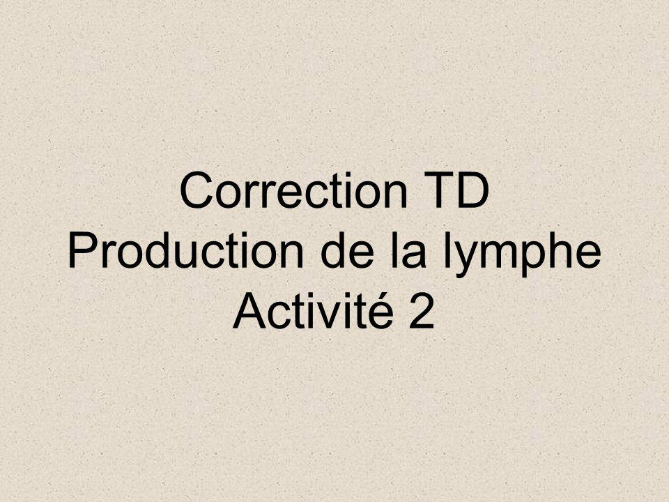 Correction TD Production de la lymphe Activité 2
