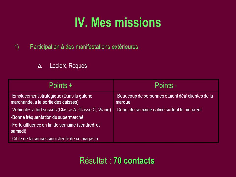 IV. Mes missions Résultat : 70 contacts Points + Points -
