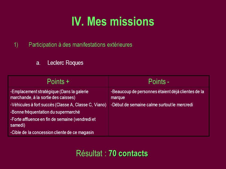 IV. Mes missions Résultat : 70 contacts Points + Points -