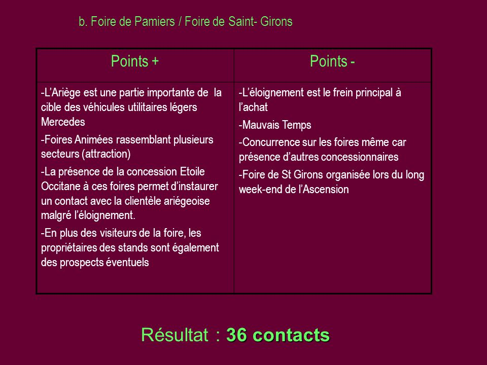 Résultat : 36 contacts Points + Points -