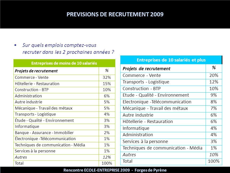 PREVISIONS DE RECRUTEMENT 2009