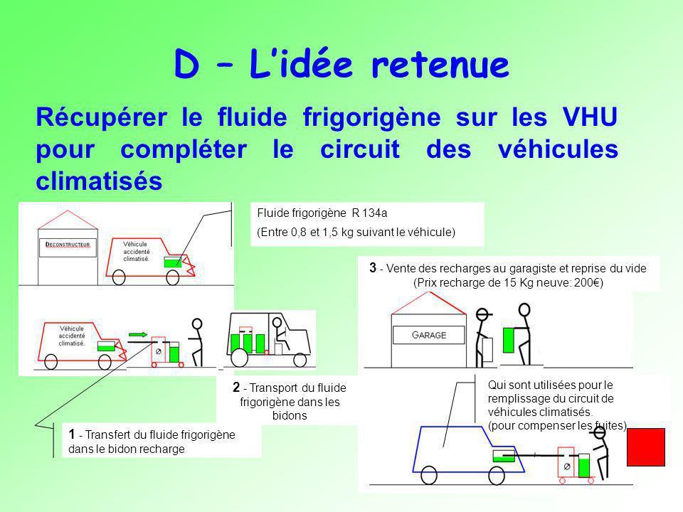 D – L'idée retenue Récupérer le fluide frigorigène sur les VHU pour compléter le circuit des véhicules climatisés.