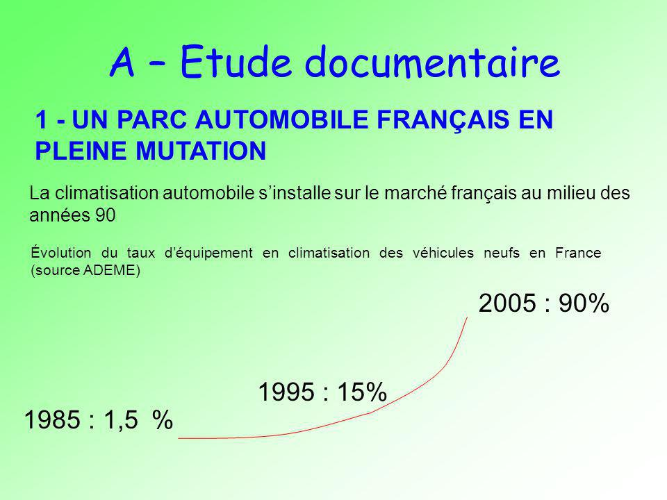 A – Etude documentaire 1 - UN PARC AUTOMOBILE FRANÇAIS EN PLEINE MUTATION.
