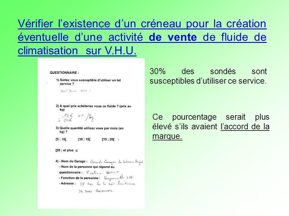 Vérifier l'existence d'un créneau pour la création éventuelle d'une activité de vente de fluide de climatisation sur V.H.U.