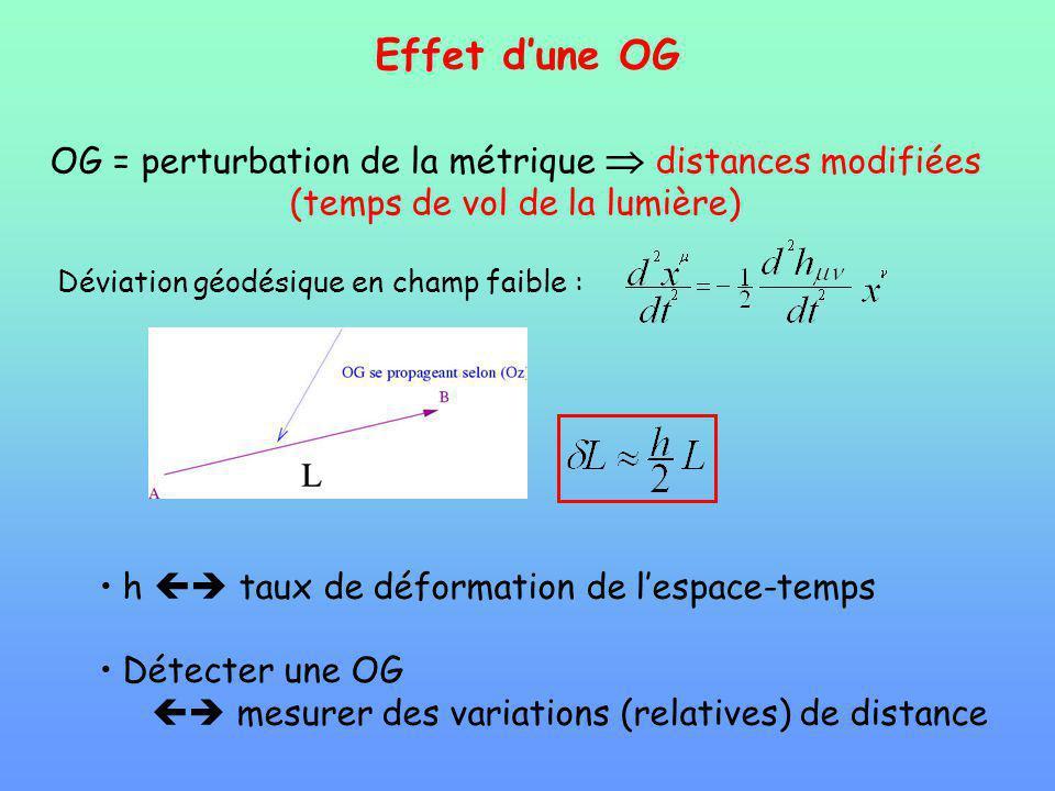 Effet d'une OG OG = perturbation de la métrique  distances modifiées