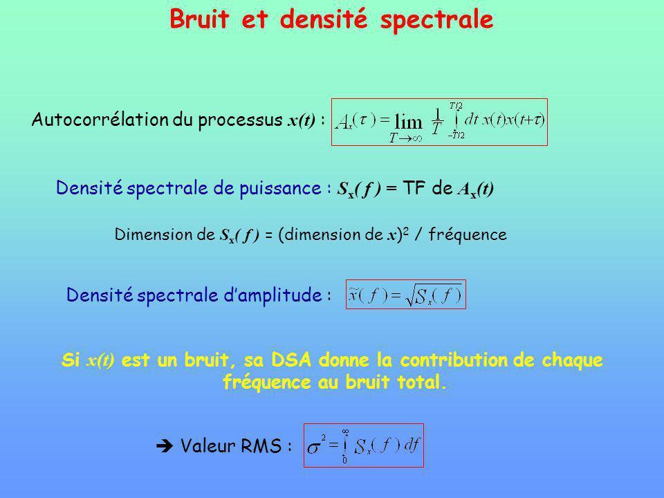 Bruit et densité spectrale