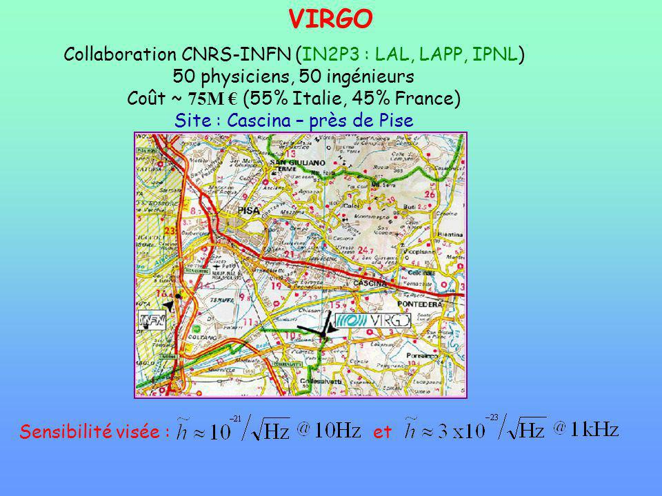 VIRGO Collaboration CNRS-INFN (IN2P3 : LAL, LAPP, IPNL)