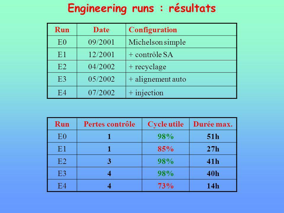 Engineering runs : résultats