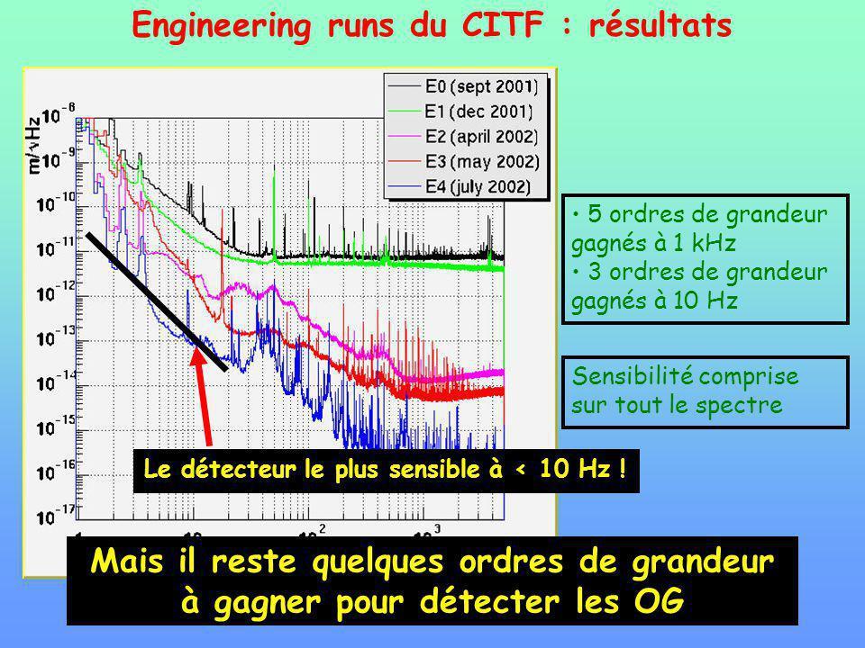 Engineering runs du CITF : résultats