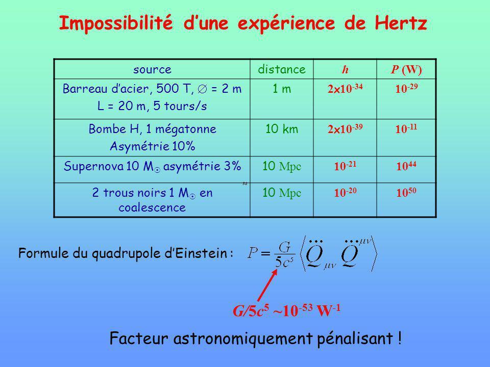 Impossibilité d'une expérience de Hertz