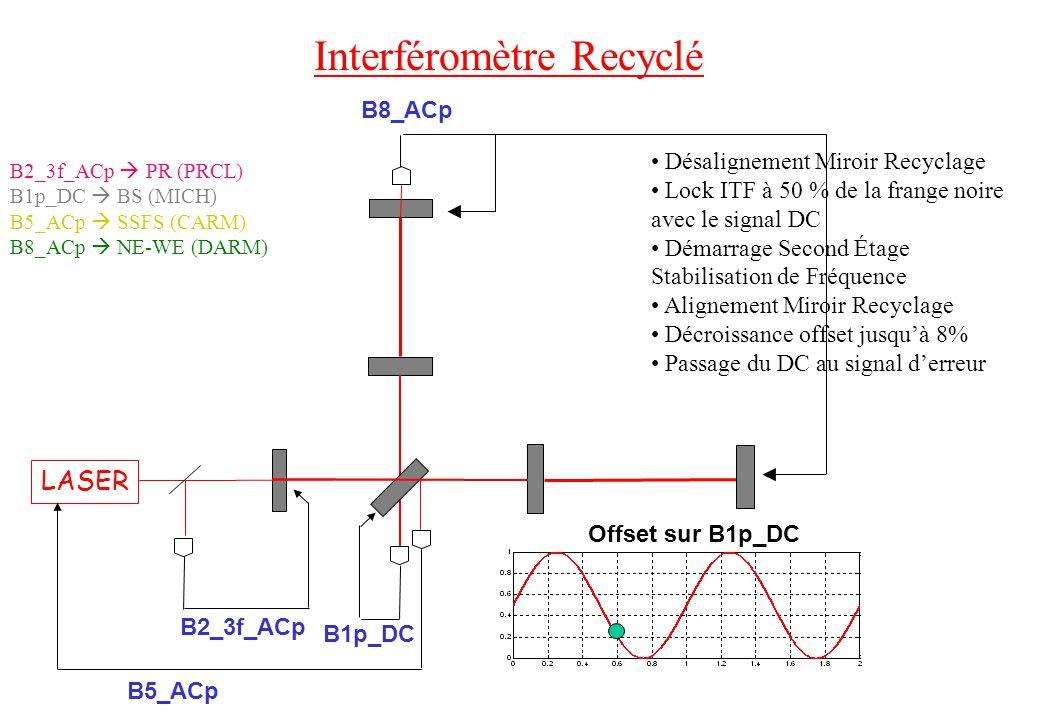 Interféromètre Recyclé