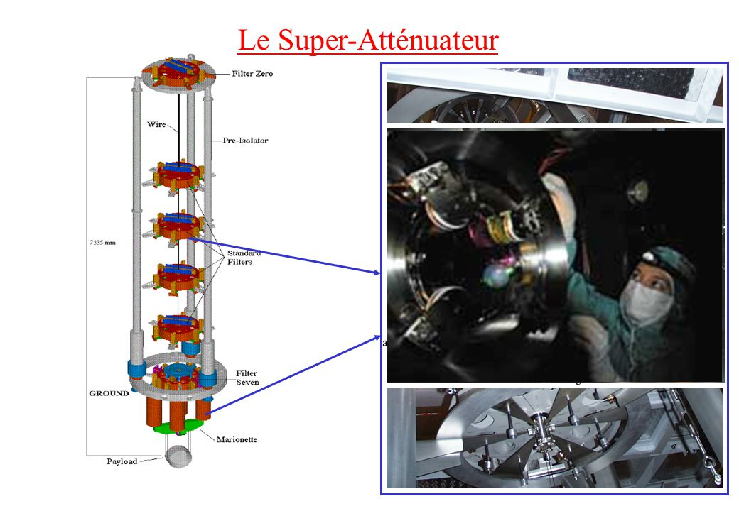 Le Super-Atténuateur Les Performances