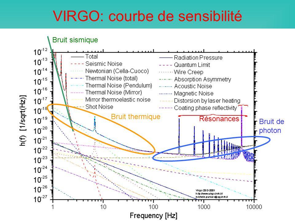 VIRGO: courbe de sensibilité