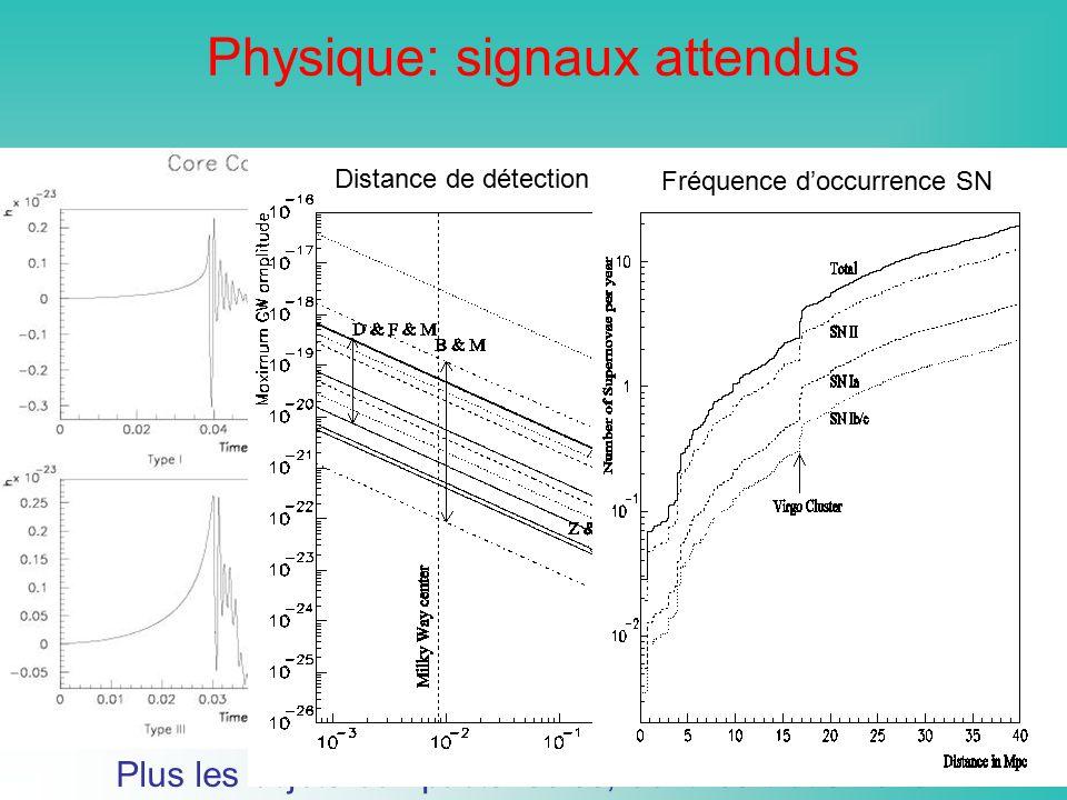 Physique: signaux attendus
