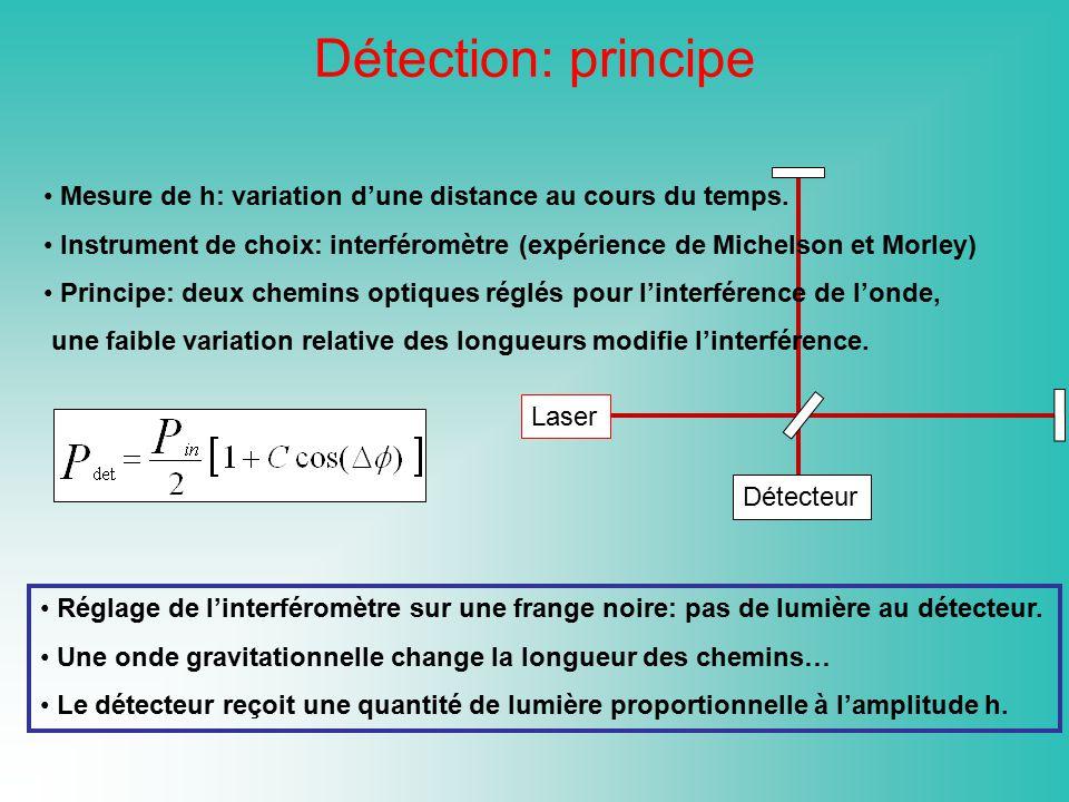 Détection: principe Mesure de h: variation d'une distance au cours du temps. Instrument de choix: interféromètre (expérience de Michelson et Morley)
