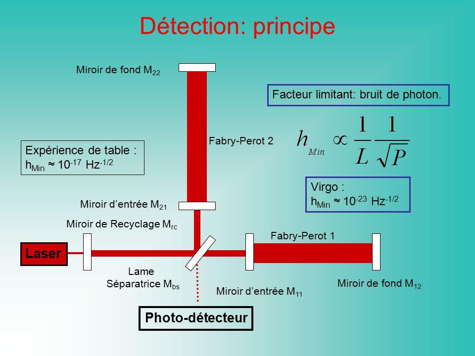 Détection: principe Laser Photo-détecteur