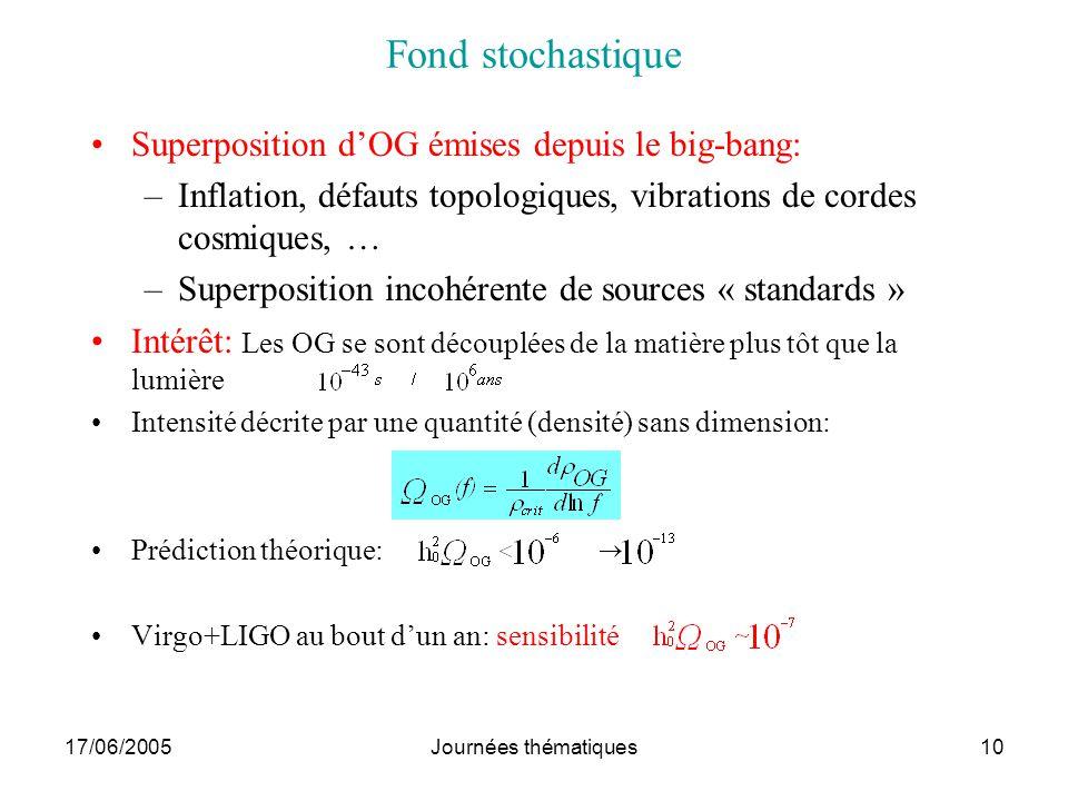 Fond stochastique Superposition d'OG émises depuis le big-bang: