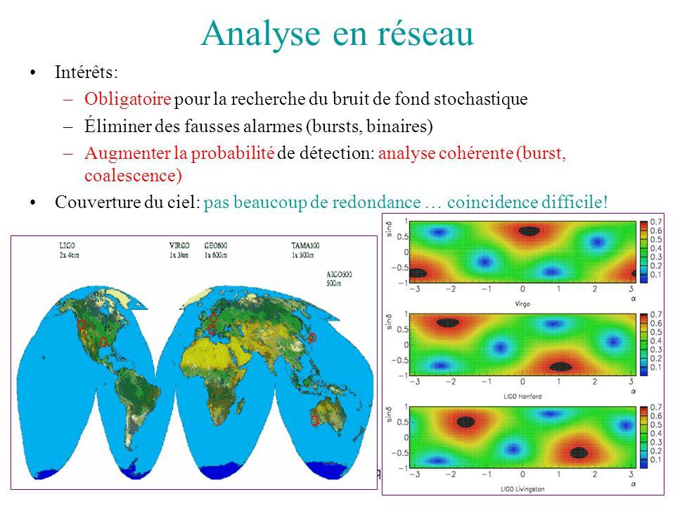 Analyse en réseau Intérêts: