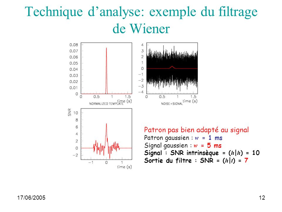 Technique d'analyse: exemple du filtrage de Wiener
