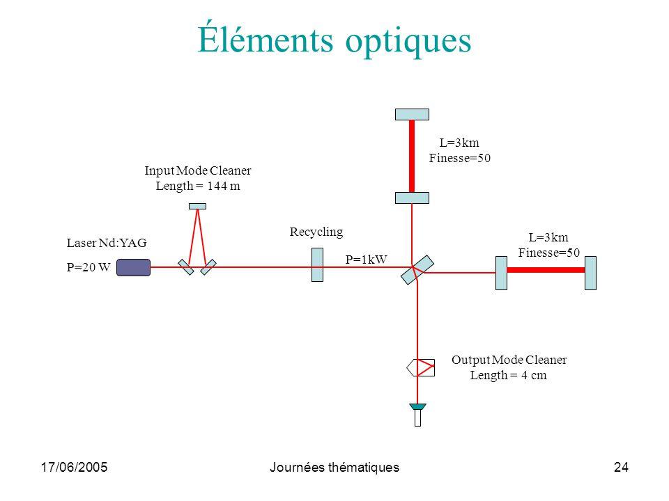 Éléments optiques Laser Nd:YAG P=20 W Input Mode Cleaner