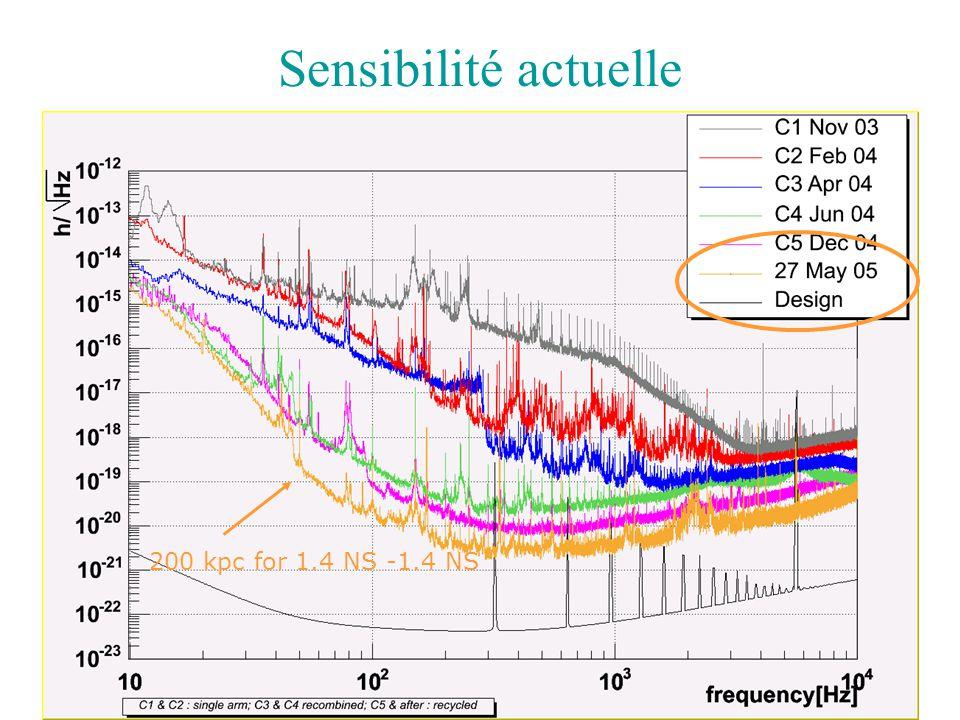 Sensibilité actuelle 200 kpc for 1.4 NS -1.4 NS 17/06/2005