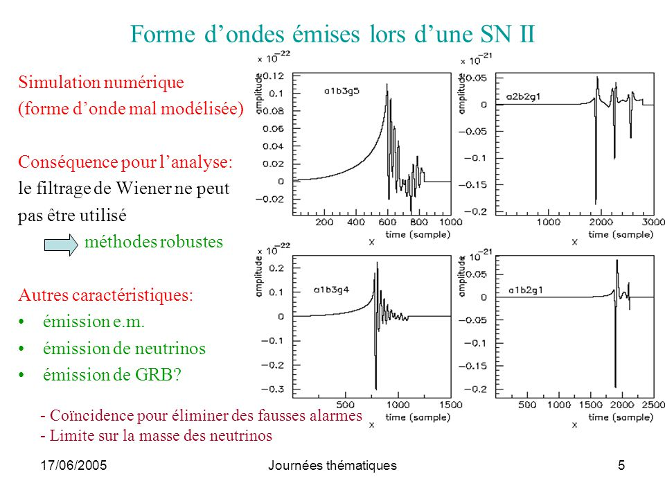 Forme d'ondes émises lors d'une SN II